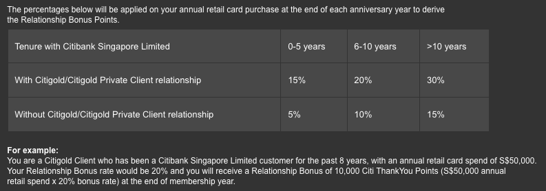 Citi Relationship Bonus Calculation