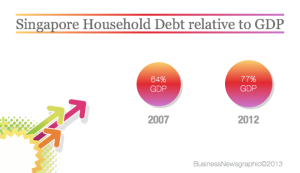 singapore-household-debt