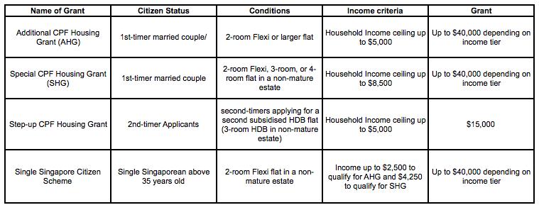 CPF Housing Grants For HDB