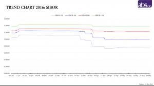 Trend Chart 2016 - SIBOR