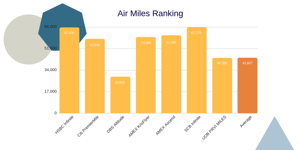 Best Air Miles Credit Card Chart