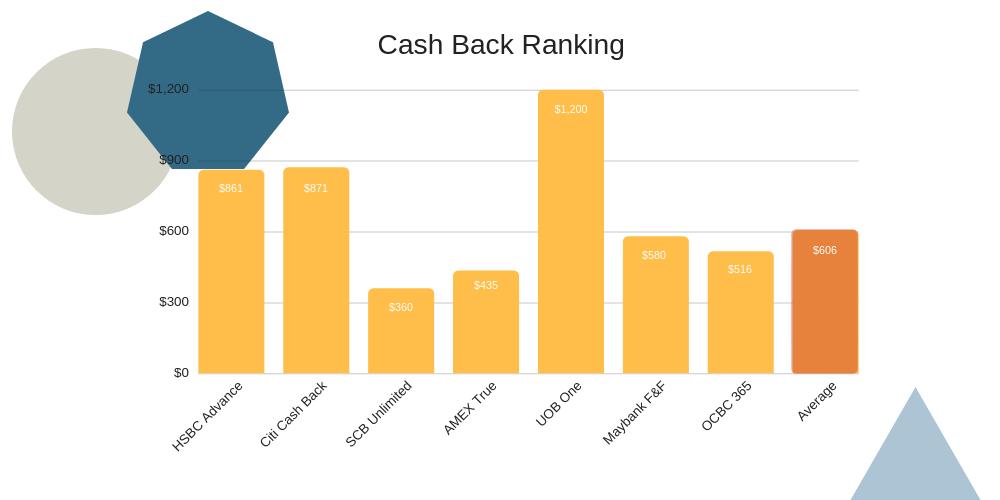 Best Cash Back Card Singapore
