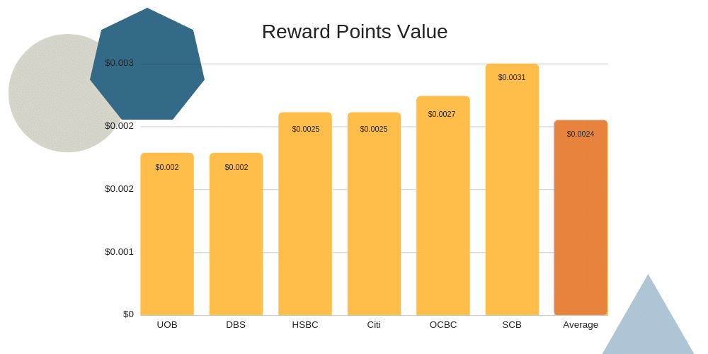 What's the value of a reward point chart